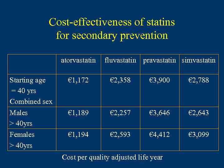 Cost-effectiveness of statins for secondary prevention atorvastatin fluvastatin pravastatin simvastatin Starting age = 40