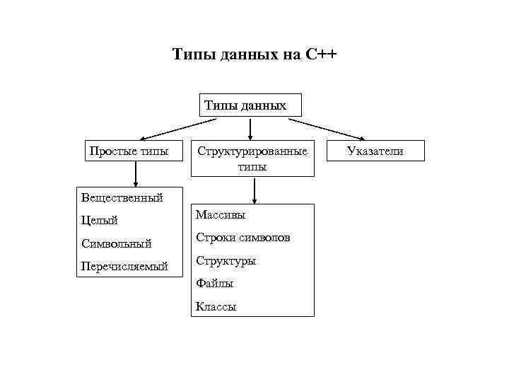 Типы данных на С++ Типы данных Простые типы Структурированные типы Вещественный Целый Массивы Символьный