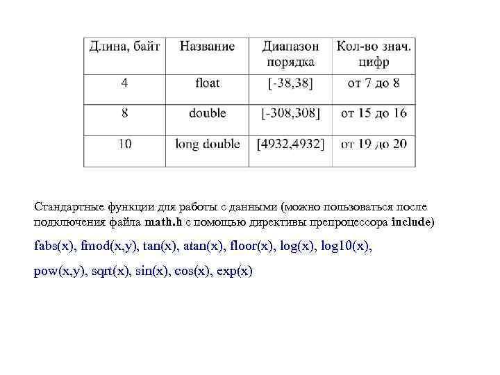 Стандартные функции для работы с данными (можно пользоваться после подключения файла math. h с