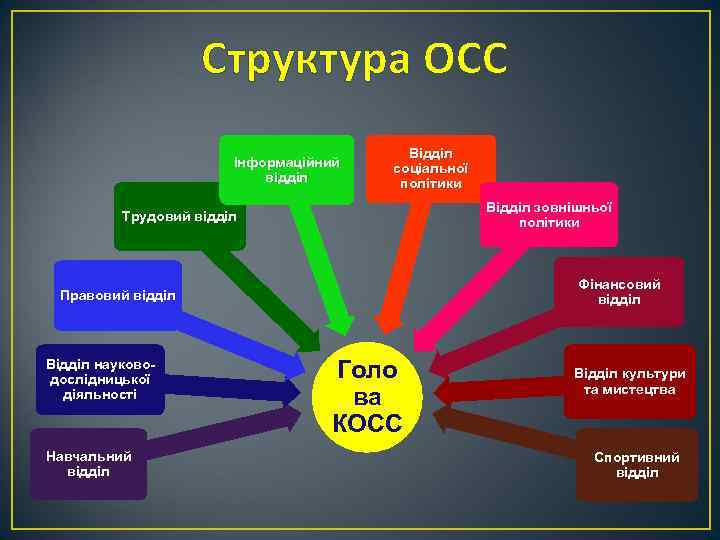 Структура ОСС Інформаційний відділ Відділ соціальної політики Відділ зовнішньої політики Трудовий відділ Фінансовий відділ