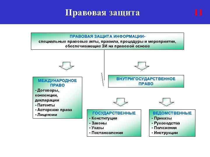 Правовая защита 11 ПРАВОВАЯ ЗАЩИТА ИНФОРМАЦИИспециальные правовые акты, правила, процедуры и мероприятия, обеспечивающие ЗИ