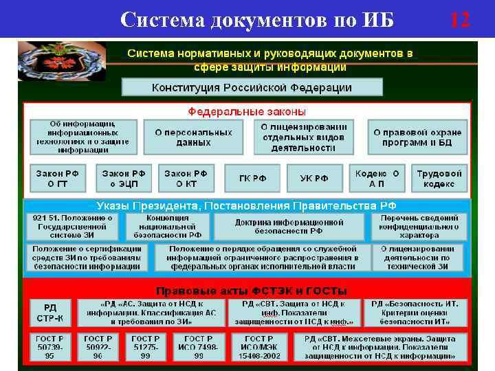 Система документов по ИБ 12