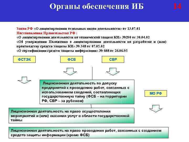 Органы обеспечения ИБ 14 Закон РФ «О лицензировании отдельных видов деятельности» от 13. 07.
