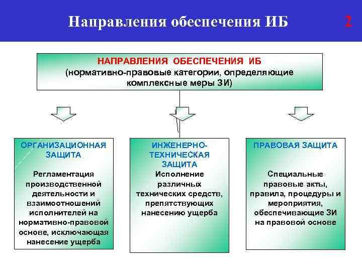 Направления обеспечения ИБ НАПРАВЛЕНИЯ ОБЕСПЕЧЕНИЯ ИБ (нормативно-правовые категории, определяющие комплексные меры ЗИ) ОРГАНИЗАЦИОННАЯ ЗАЩИТА