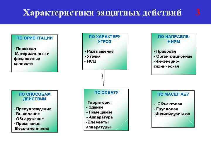 Характеристики защитных действий ПО ОРИЕНТАЦИИ - Персонал -Материальные и финансовые ценности ПО СПОСОБАМ ДЕЙСТВИЙ