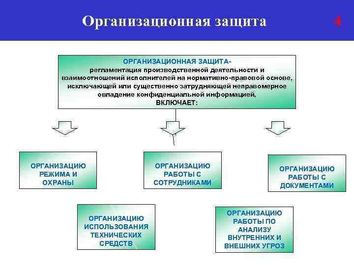 Организационная защита 4 ОРГАНИЗАЦИОННАЯ ЗАЩИТАрегламентация производственной деятельности и взаимоотношений исполнителей на нормативно-правовой основе, исключающей