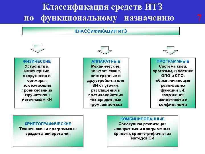 Классификация средств ИТЗ по функциональному назначению КЛАССИФИКАЦИЯ ИТЗ ФИЗИЧЕСКИЕ Устройства, инженерные сооружения и орг.