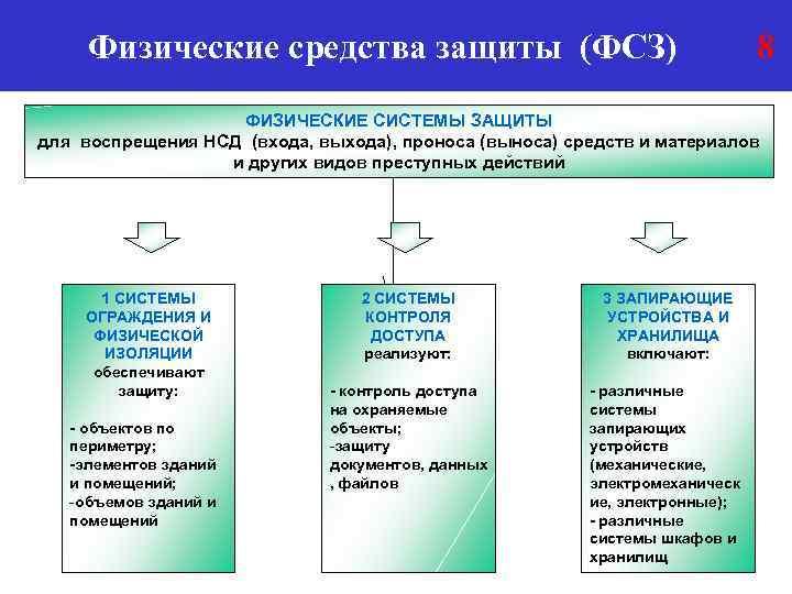 Физические средства защиты (ФСЗ) 8 ФИЗИЧЕСКИЕ СИСТЕМЫ ЗАЩИТЫ для воспрещения НСД (входа, выхода), проноса