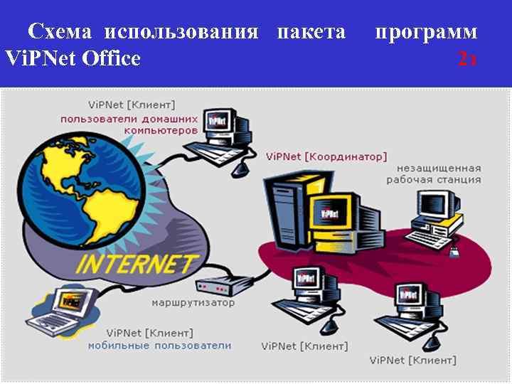 Схема использования пакета Vi. PNet Office программ 2 з