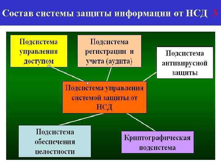 Состав системы защиты информации от НСД 3