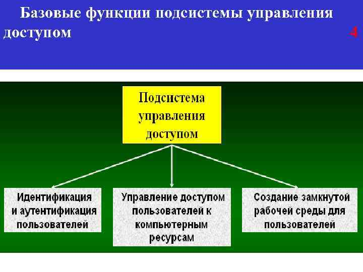 Базовые функции подсистемы управления доступом 4