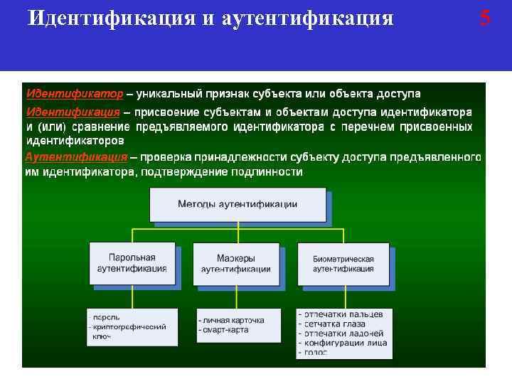 Идентификация и аутентификация 5