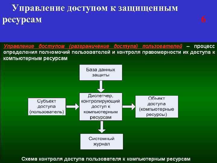 Управление доступом к защищенным ресурсам 6