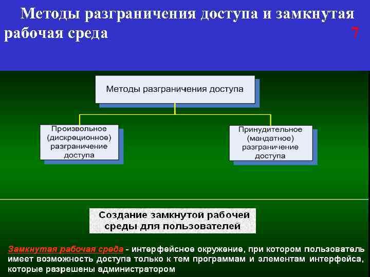 Методы разграничения доступа и замкнутая рабочая среда 7