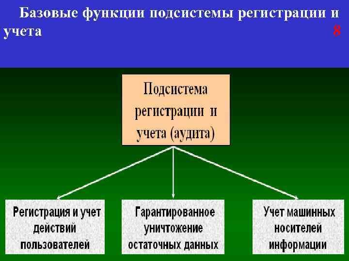 Базовые функции подсистемы регистрации и учета 8