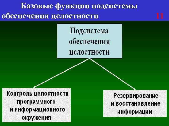 Базовые функции подсистемы обеспечения целостности 11