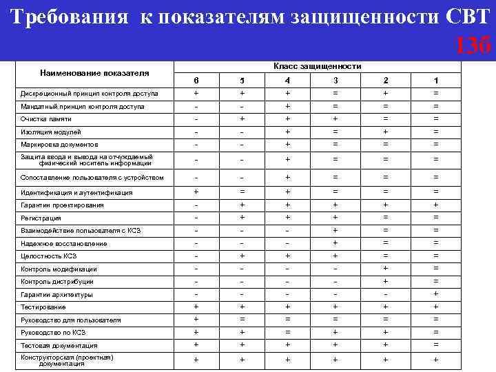 Требования к показателям защищенности СВТ 13 б Наименование показателя Класс защищенности 6 5 4