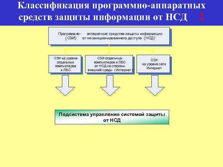 Классификация программно-аппаратных средств защиты информации от НСД 2 Программно аппаратные средства защиты информации (