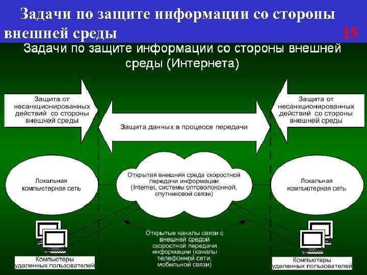Задачи по защите информации со стороны внешней среды 15