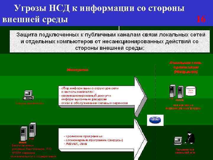 Угрозы НСД к информации со стороны внешней среды 16