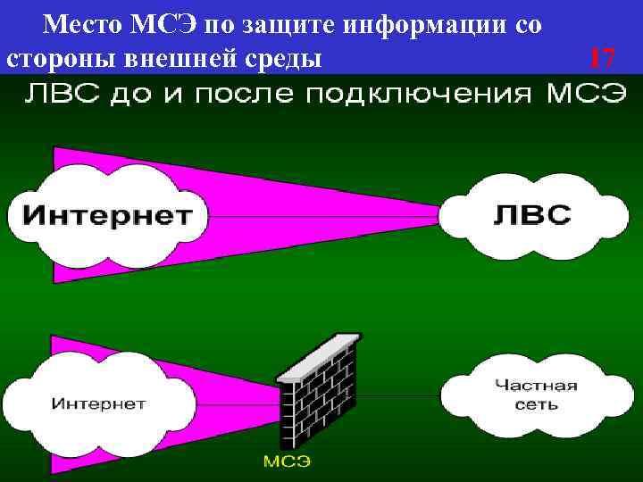 Место МСЭ по защите информации со стороны внешней среды 17
