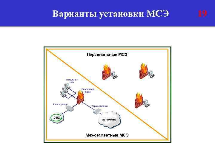 Варианты установки МСЭ 19