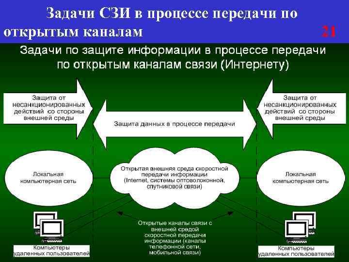 Задачи СЗИ в процессе передачи по открытым каналам 21