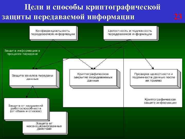 Цели и способы криптографической защиты передаваемой информации 23