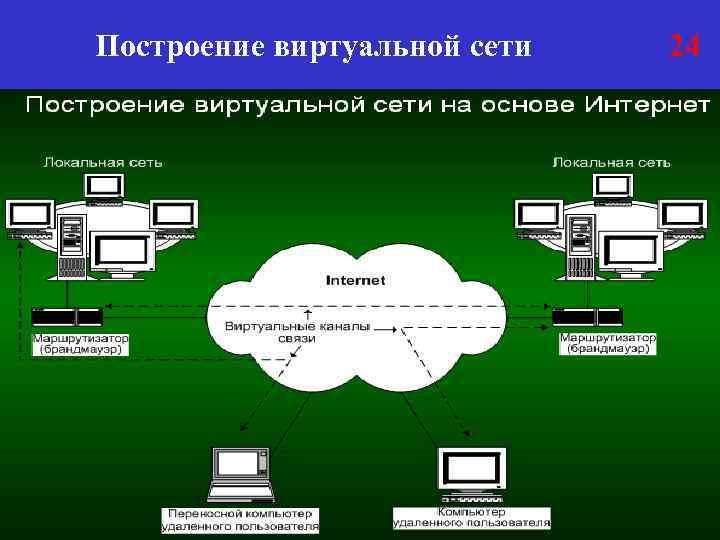 Построение виртуальной сети 24