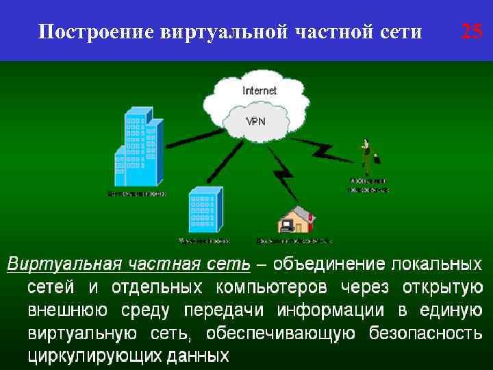 Построение виртуальной частной сети 25