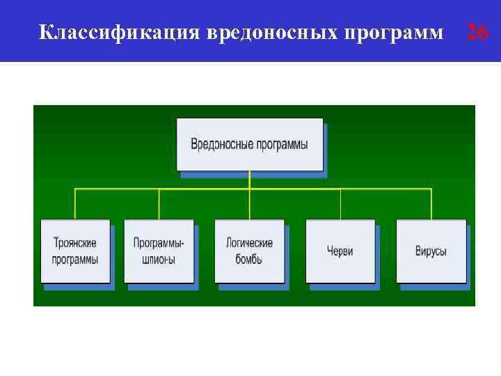 Классификация вредоносных программ 26