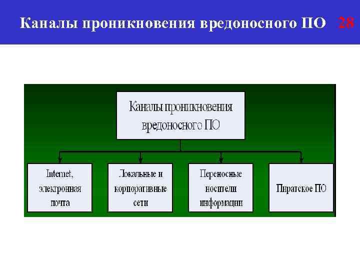 Каналы проникновения вредоносного ПО 28