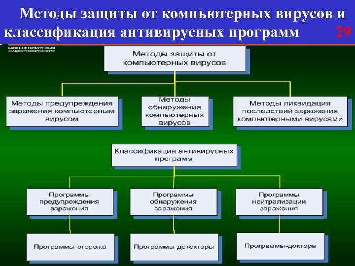 Методы защиты от компьютерных вирусов и классификация антивирусных программ 29