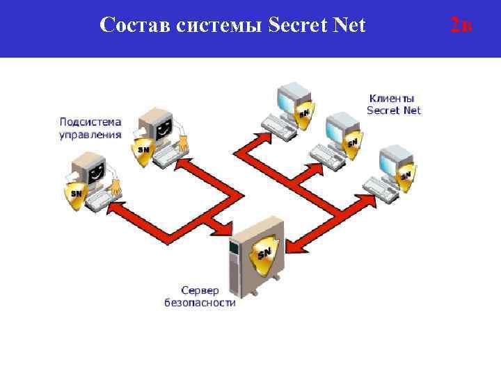 Состав системы Secret Net 2 в