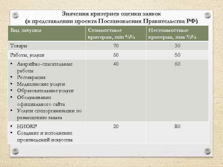 Значения критериев оценки заявок (в представлении проекта Постановления Правительства РФ) Вид закупки Стоимостные критерии,