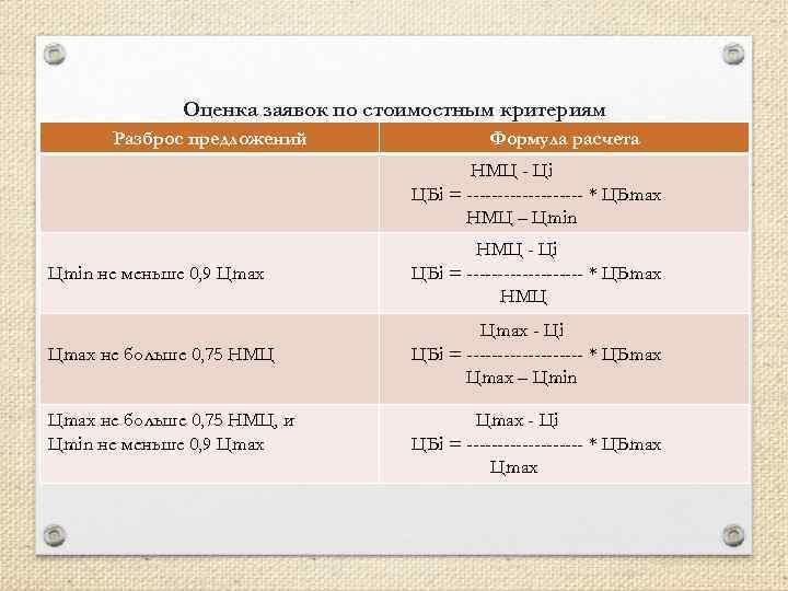 Оценка заявок по стоимостным критериям (в представлении проекта Постановления Правительства Разброс предложений Формула расчета