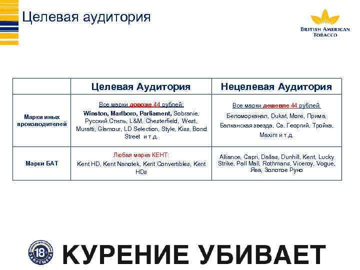 Целевая аудитория Целевая Аудитория Все марки дороже 44 рублей: Марки иных производителей Нецелевая Аудитория