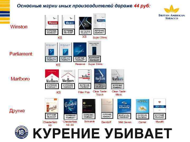Основные марки иных производителей дороже 44 руб: Winston XS KS Super Slims Parliament KS