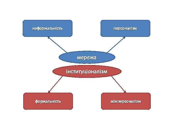 неформальність персоналізм мережа інституціоналізм формальність міжперсоналізм