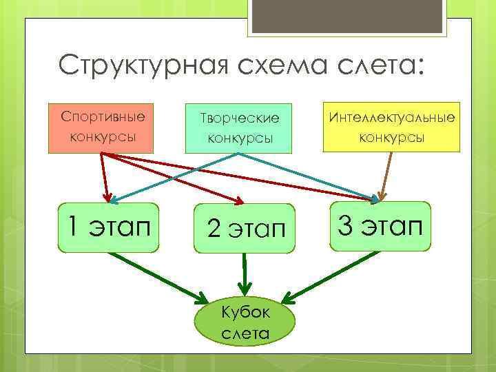 Структурная схема слета: Спортивные конкурсы 1 этап Творческие конкурсы 2 этап Кубок слета Интеллектуальные