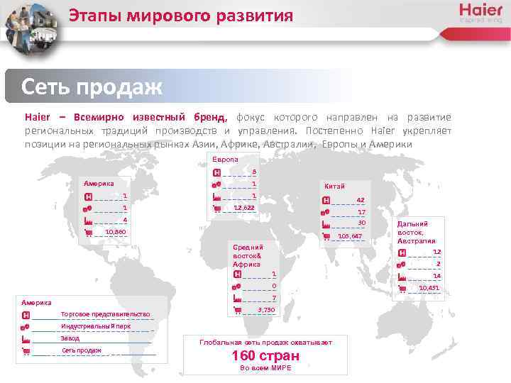 Этапы мирового развития Сеть продаж Haier – Всемирно известный бренд, фокус которого направлен на