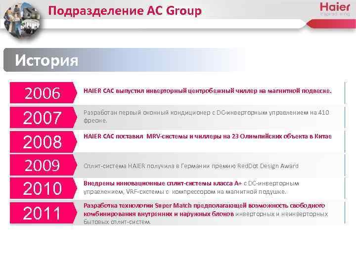 Подразделение AC Group История 2006 2007 2008 2009 2010 2011 HAIER CAC выпустил инверторный
