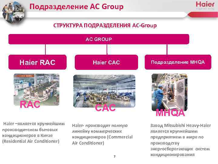 Подразделение AC Group СТРУКТУРА ПОДРАЗДЕЛЕНИЯ AC-Group AC GROUP Haier RAC Haier –является крупнейшим производителем