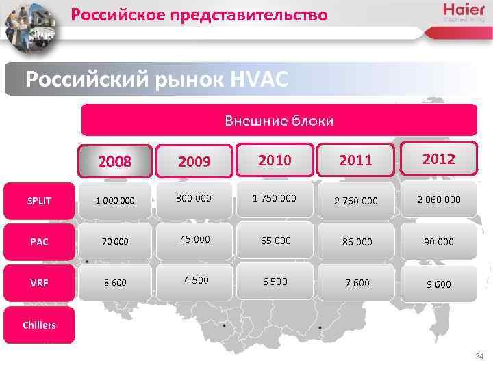 Российское представительство Российский рынок HVAC Внешние блоки 2008 2009 2010 2011 2012 SPLIT 1