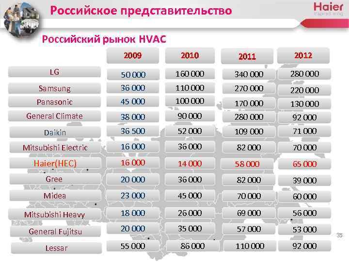 Российское представительство Российский рынок HVAC 2009 2010 2011 2012 LG 50 000 160 000