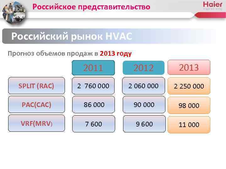 Российское представительство Российский рынок HVAC Прогноз объемов продаж в 2013 году 2011 2012 2013