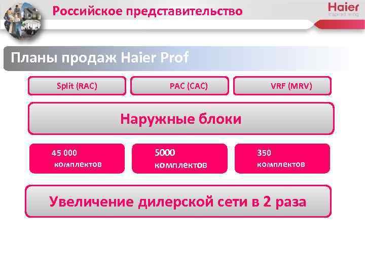 Российское представительство Планы продаж Haier Prof Split (RAC) PAC (CAC) VRF (MRV) Наружные блоки