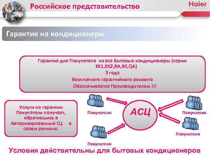 Российское представительство Гарантия на кондиционеры Гарантия для Покупателя на все бытовые кондиционеры (серии EK