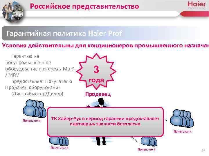 Российское представительство Гарантийная политика Haier Prof Условия действительны для кондиционеров промышленного назначен Гарантию на