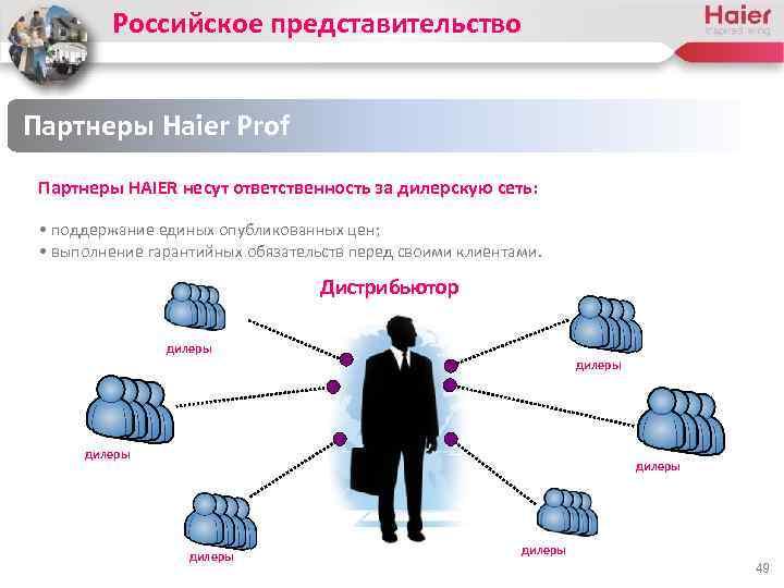 Российское представительство Партнеры Haier Prof Партнеры HAIER несут ответственность за дилерскую сеть: • поддержание